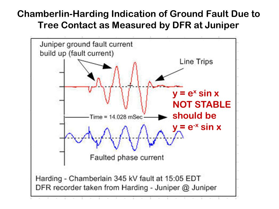 Chamberlin-Harding Indication of Ground Fault Due to Tree Contact as Measured by DFR at Juniper y = e x sin x NOT STABLE should be y = e -x sin x