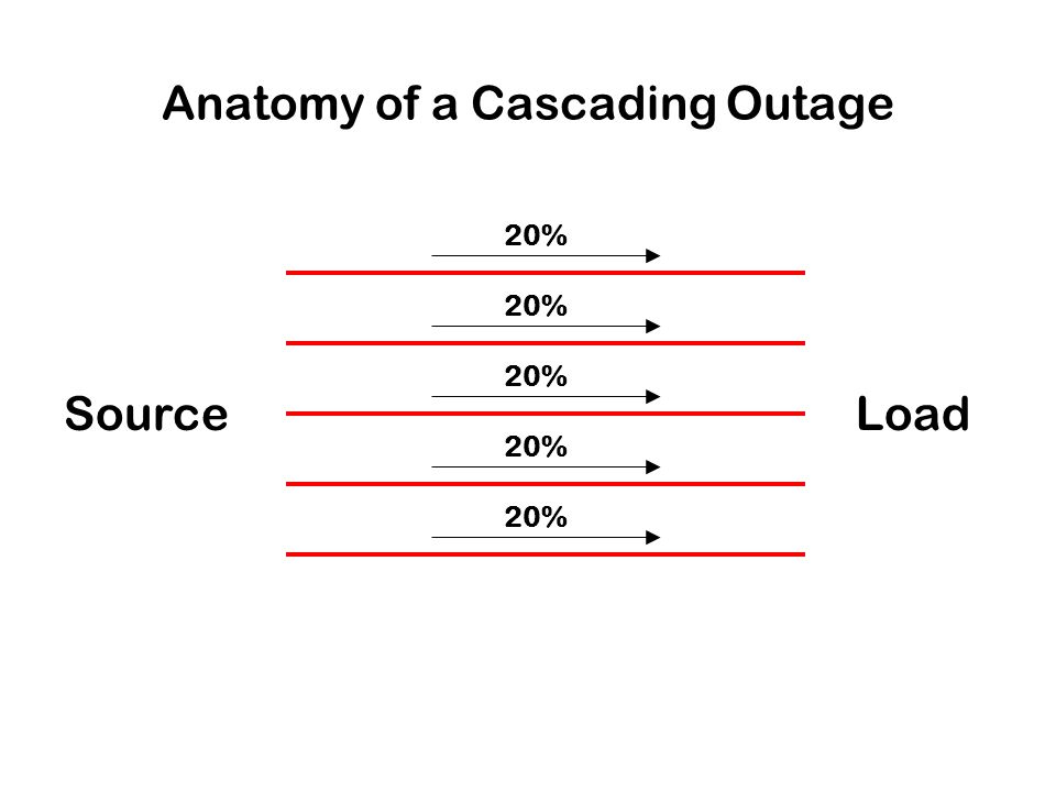 Anatomy of a Cascading Outage SourceLoad 20%