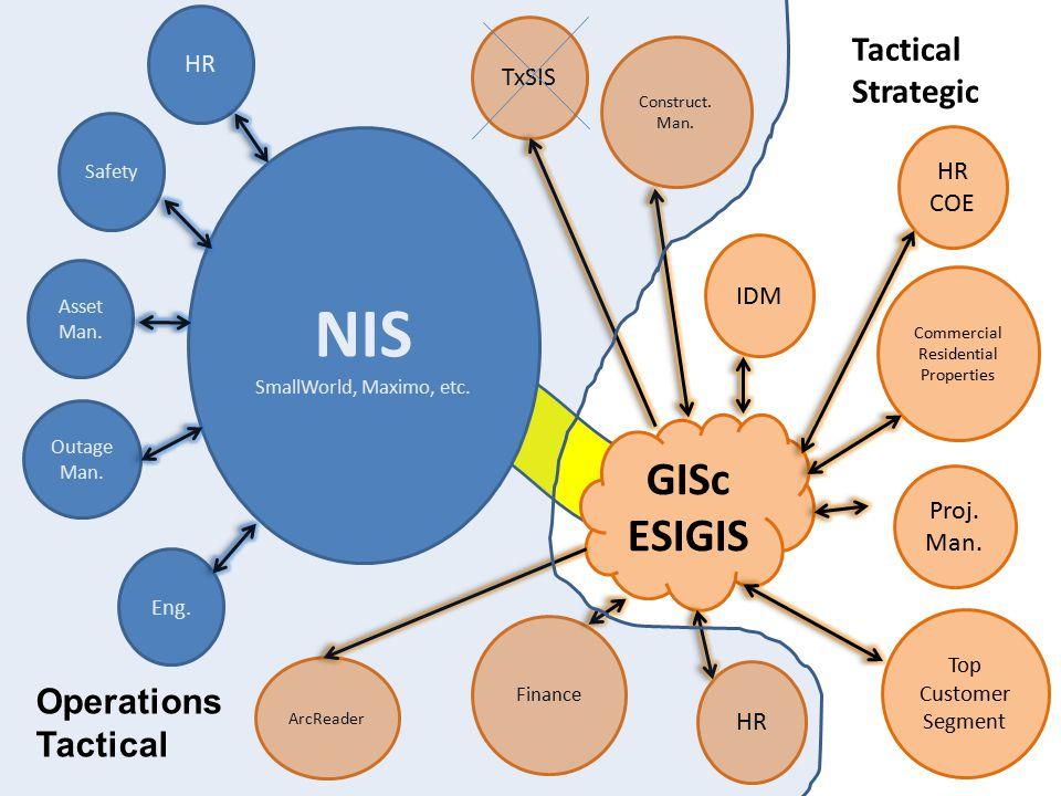 NIS SmallWorld, Maximo, etc. GISc ESIGIS HR Safety Asset Man.