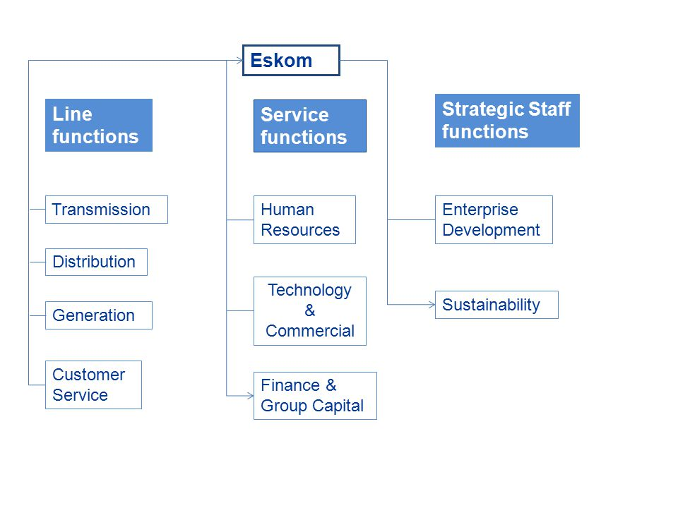 Summary Eskom – Promote Spatially enable decision making with the bigger picture in mind and using GISc as integral component – Grow awareness of GISc Educate senior and top managers – Training and exposure operational and professional staff – Sustainable contribution to fundamental geospatial data development South Africa – Sustainable contribution in the development and maintenance of fundamental geospatial datasets – Grow GISc skills throughout SA