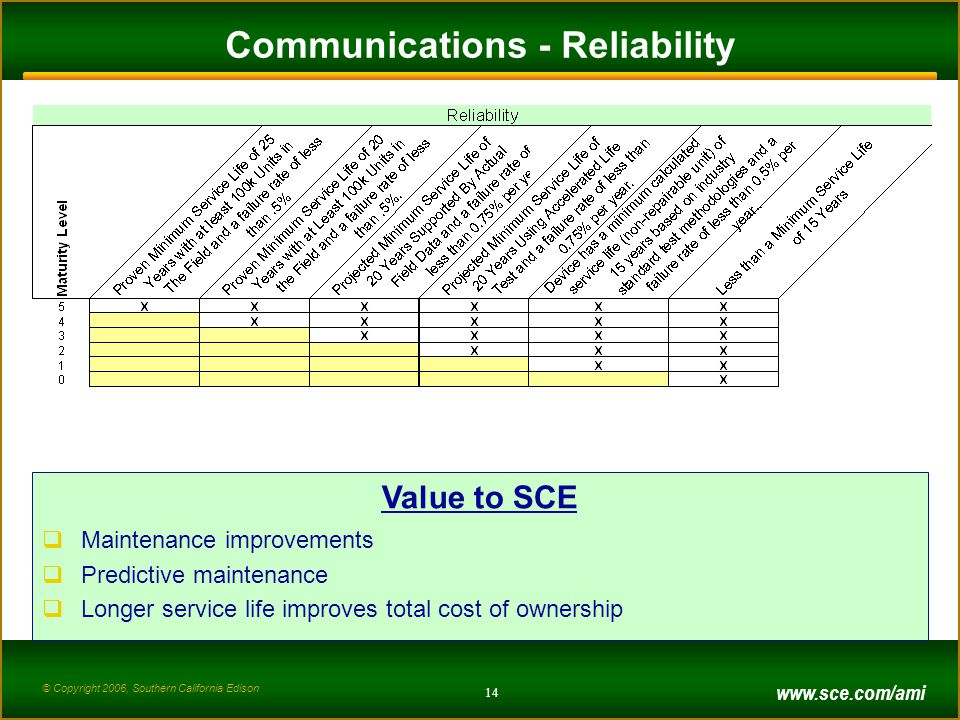 © Copyright 2006, Southern California Edison 14 Communications - Reliability Value to SCE  Maintenance improvements  Predictive maintenance  Longer service life improves total cost of ownership