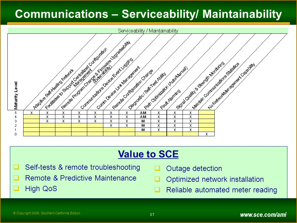 © Copyright 2006, Southern California Edison 17 Communications – Serviceability/ Maintainability Value to SCE  Self-tests & remote troubleshooting  Remote & Predictive Maintenance  High QoS  Outage detection  Optimized network installation  Reliable automated meter reading