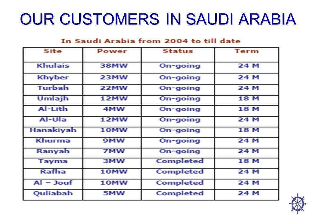 OUR CUSTOMERS IN SAUDI ARABIA