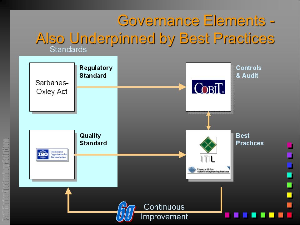 Governance Elements - Also Underpinned by Best Practices