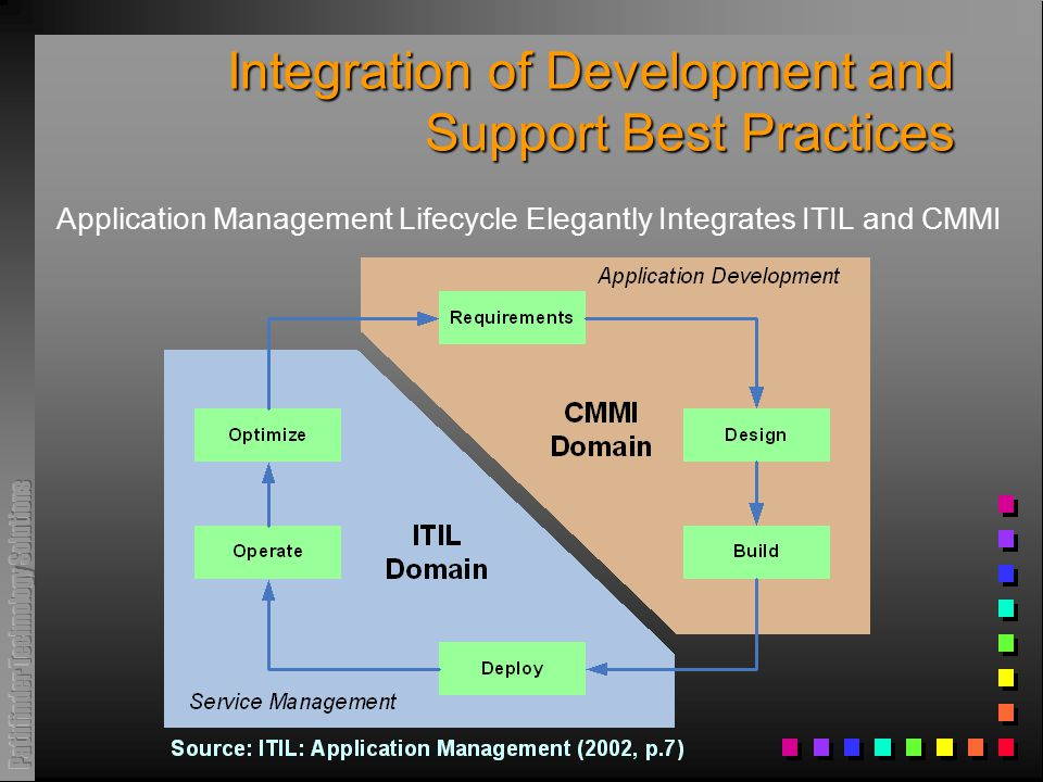 Integration of Development and Support Best Practices Application Management Lifecycle Elegantly Integrates ITIL and CMMI