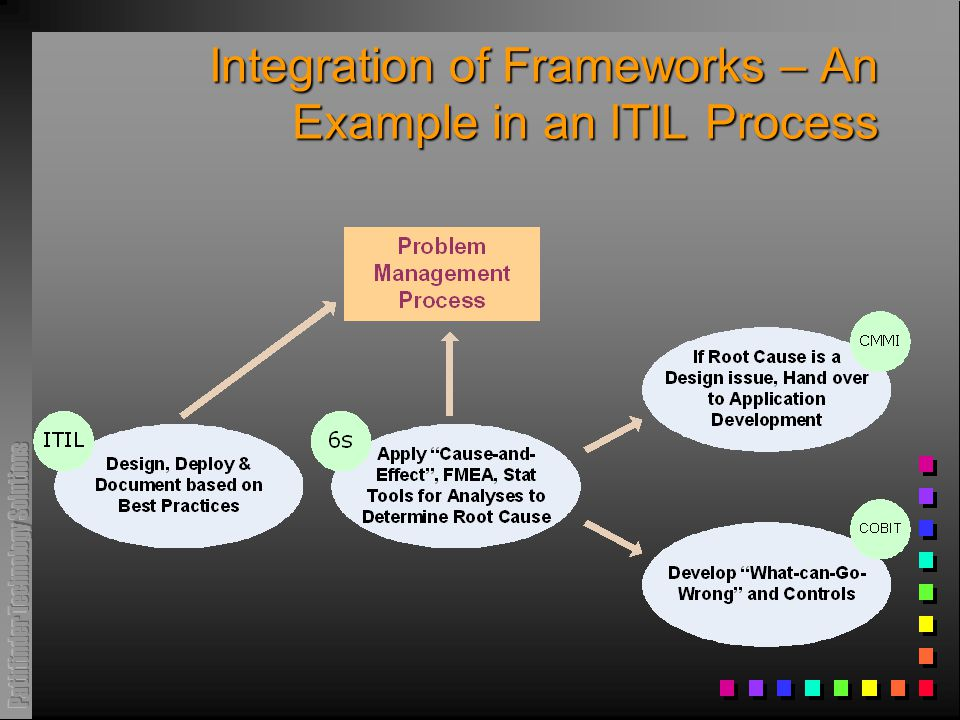 Integration of Frameworks – An Example in an ITIL Process