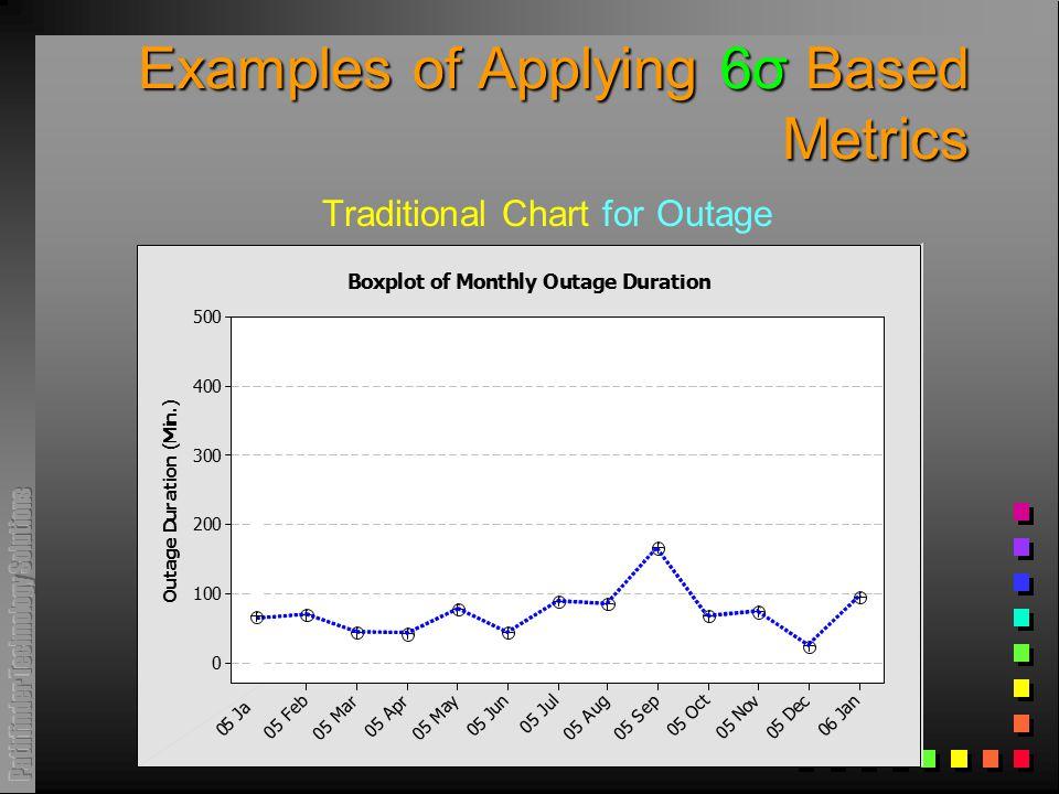 Examples of Applying 6σ Based Metrics Traditional Chart for Outage