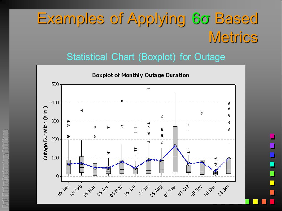 Examples of Applying 6σ Based Metrics Statistical Chart (Boxplot) for Outage