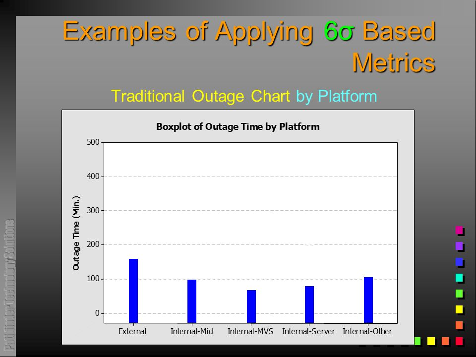 Examples of Applying 6σ Based Metrics Traditional Outage Chart by Platform