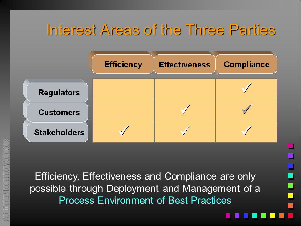 Interest Areas of the Three Parties Efficiency, Effectiveness and Compliance are only possible through Deployment and Management of a Process Environment of Best Practices