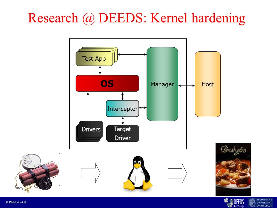 © DEEDS – OS Research @ DEEDS: Kernel hardening Test App OS Drivers Target Driver Manager Interceptor Drivers Host