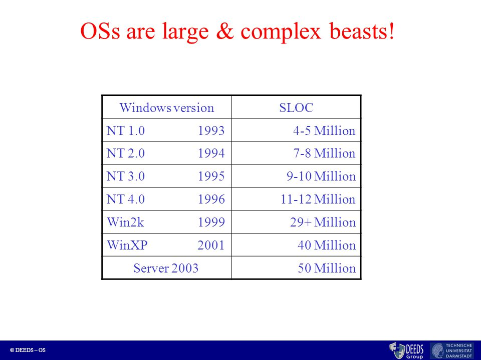 © DEEDS – OS OSs are large & complex beasts! Windows versionSLOC NT 1.0 19934-5 Million NT 2.019947-8 Million NT 3.019959-10 Million NT 4.0199611-12 M