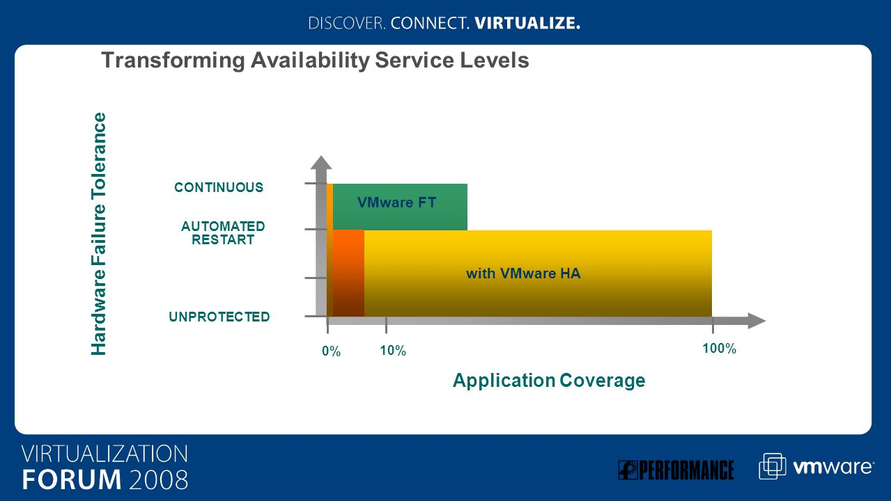 VMware FT Hardware Failure Tolerance UNPROTECTED Application Coverage AUTOMATED RESTART CONTINUOUS 0% 10% 100% with VMware HA Transforming Availability Service Levels