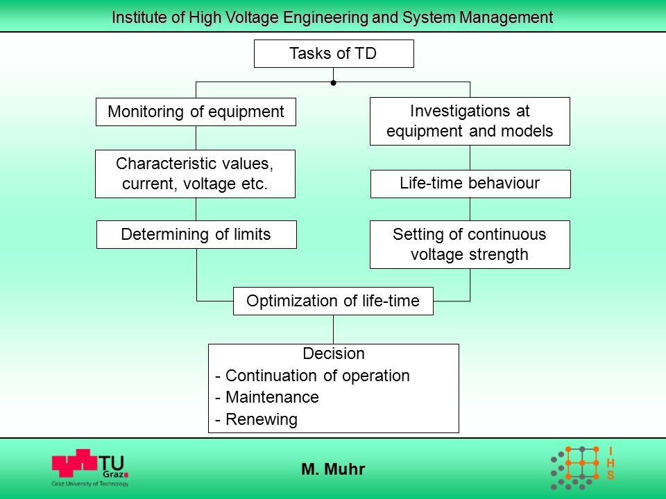 Institute of High Voltage Engineering and System Management M. Muhr Tasks of TD Decision - Continuation of operation - Maintenance - Renewing Monitori