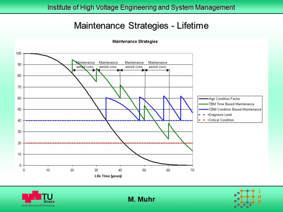 Institute of High Voltage Engineering and System Management M. Muhr Maintenance Strategies - Lifetime