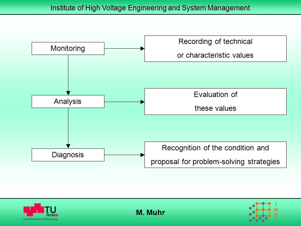 Institute of High Voltage Engineering and System Management M. Muhr Monitoring Recording of technical or characteristic values Evaluation of these val