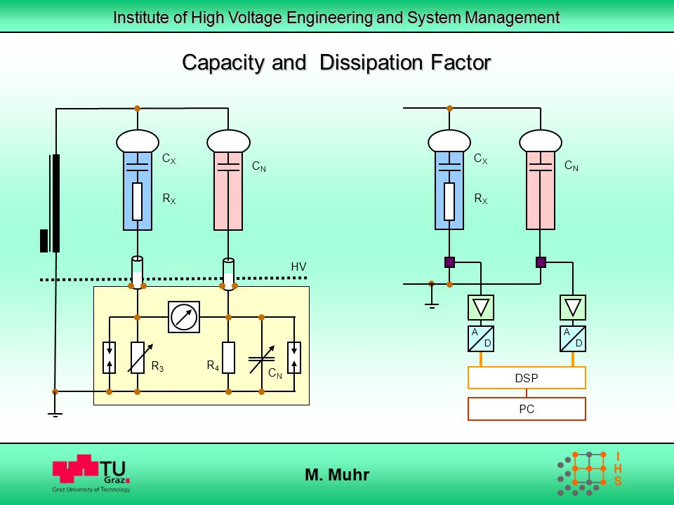 Institute of High Voltage Engineering and System Management M. Muhr Capacity and Dissipation Factor CXCX RXRX CNCN PC DSP A D A D CXCX RXRX CNCN R3R3