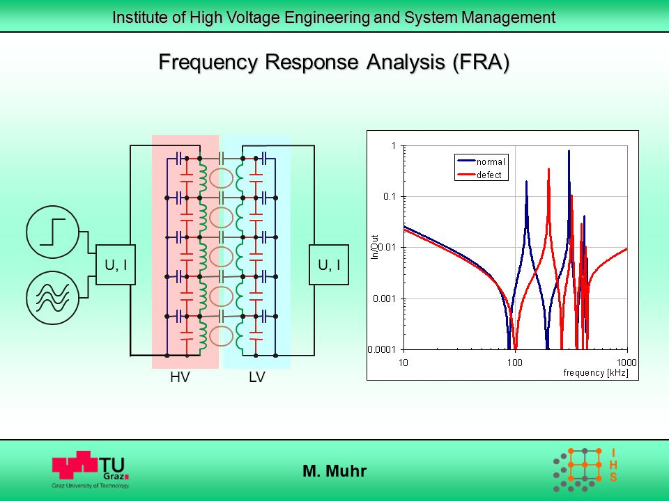 Institute of High Voltage Engineering and System Management M. Muhr Frequency Response Analysis (FRA) U, I HVLV