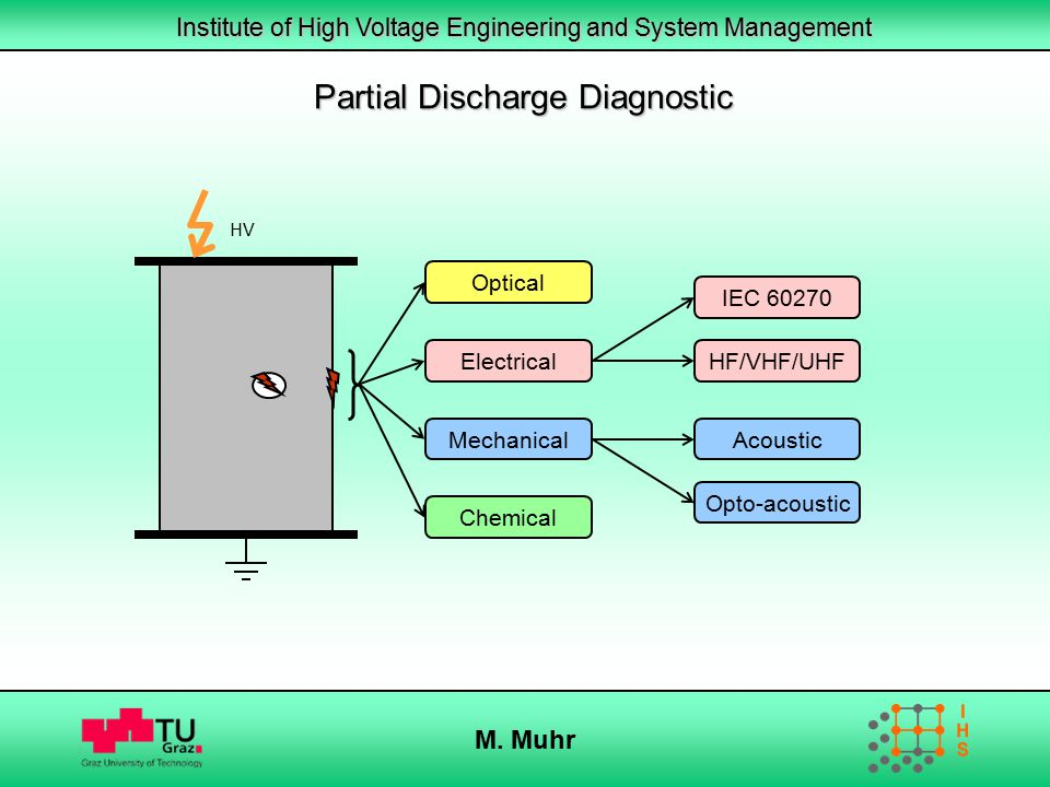 Institute of High Voltage Engineering and System Management M. Muhr Partial Discharge Diagnostic Optical Electrical Mechanical Chemical IEC 60270 HF/V