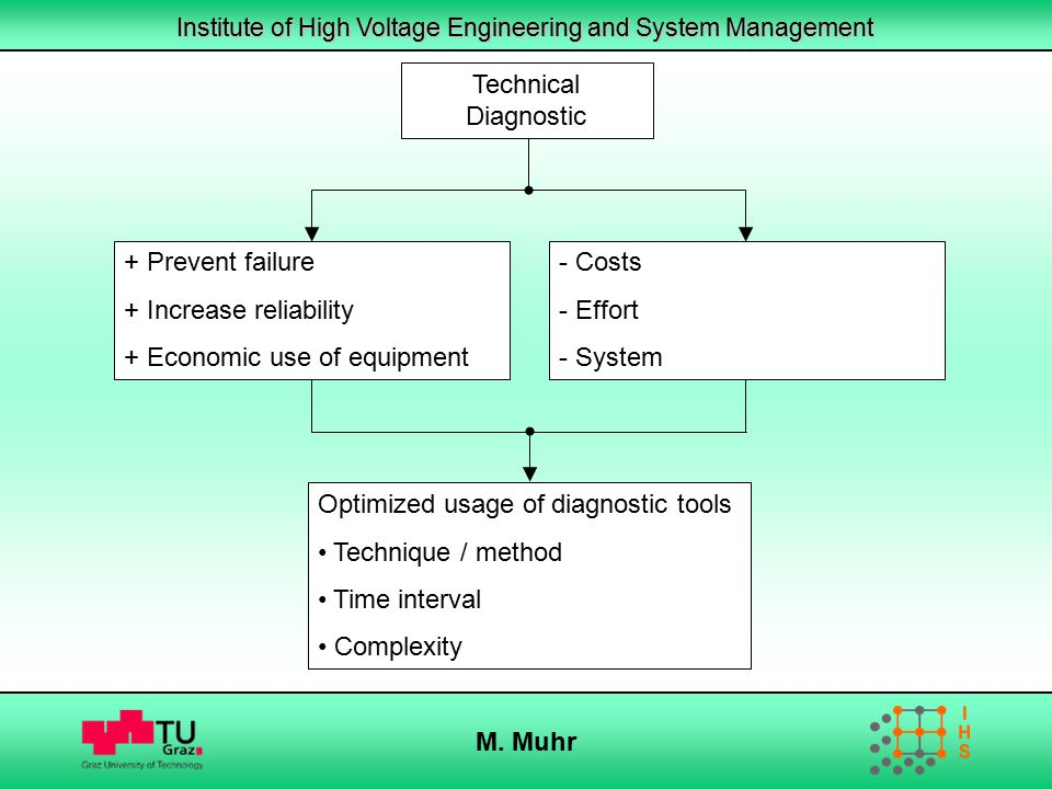 Institute of High Voltage Engineering and System Management M. Muhr Technical Diagnostic + Prevent failure + Increase reliability + Economic use of eq