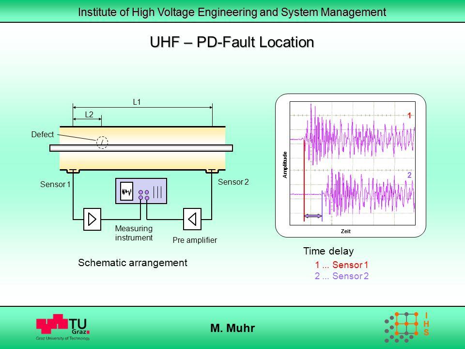 Institute of High Voltage Engineering and System Management M. Muhr L1 Schematic arrangement Sensor 1 Pre amplifier Measuring instrument L2 Sensor 2 1
