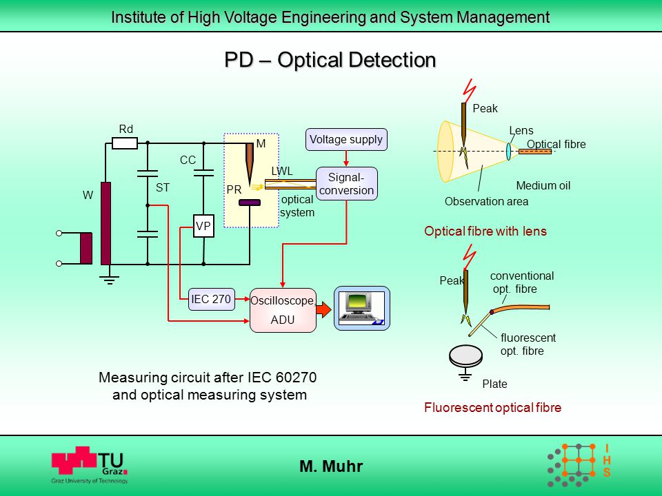 Institute of High Voltage Engineering and System Management M. Muhr Measuring circuit after IEC 60270 and optical measuring system Optical fibre with