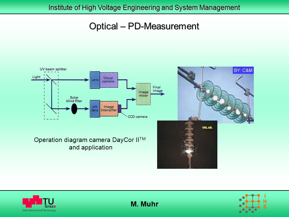 Institute of High Voltage Engineering and System Management M. Muhr Operation diagram camera DayCor II TM and application Optical – PD-Measurement