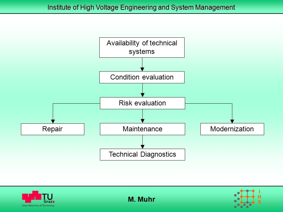 Institute of High Voltage Engineering and System Management M. Muhr Availability of technical systems Condition evaluation Risk evaluation Technical D