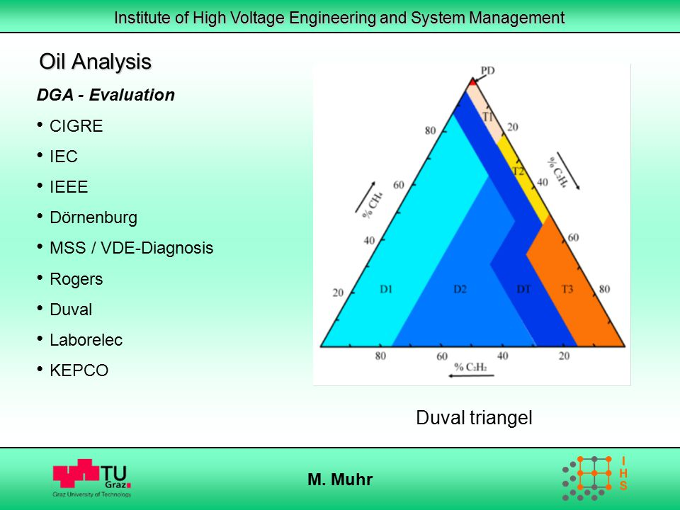 Institute of High Voltage Engineering and System Management M. Muhr Oil Analysis DGA - Evaluation CIGRE IEC IEEE Dörnenburg MSS / VDE-Diagnosis Rogers
