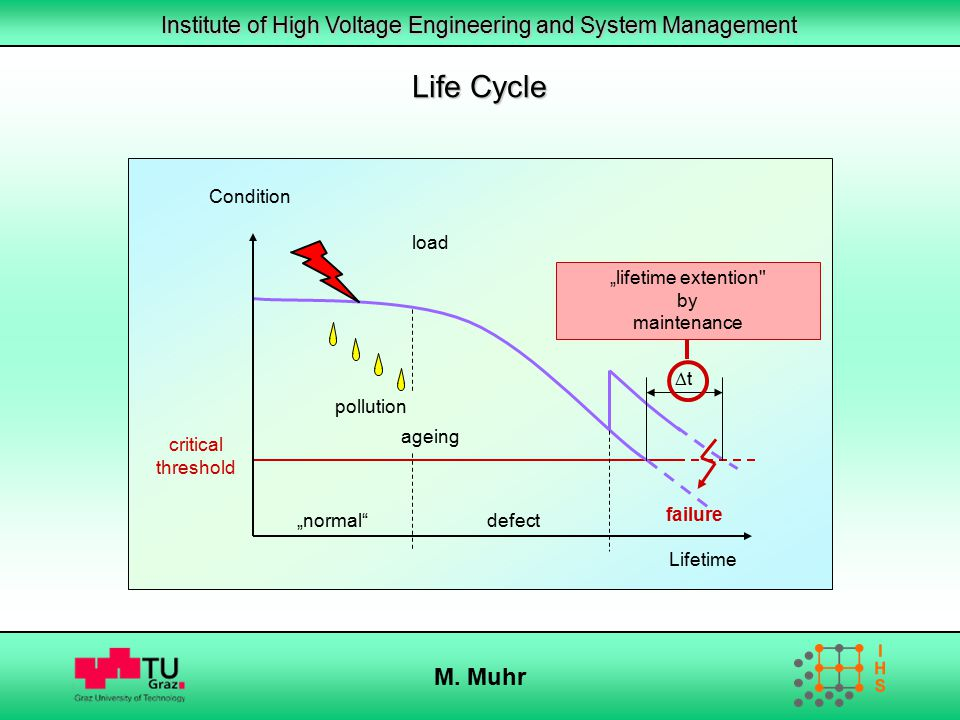 """Institute of High Voltage Engineering and System Management M. Muhr Life Cycle Lifetime Condition """"normal""""defect critical threshold load pollution age"""