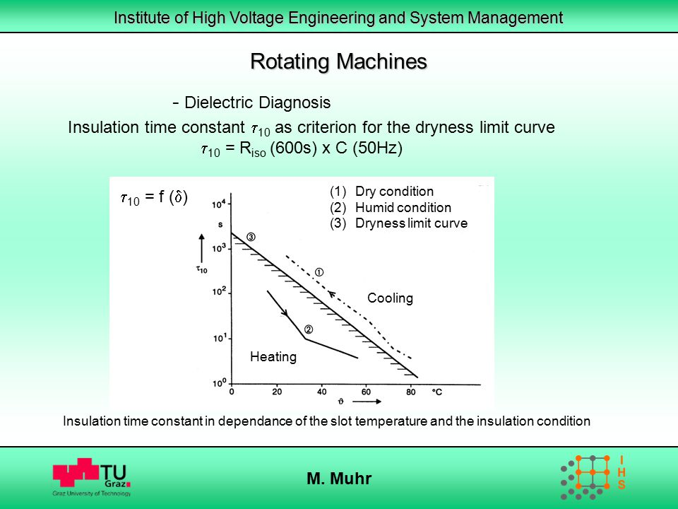 Institute of High Voltage Engineering and System Management M. Muhr (1)Dry condition (2)Humid condition (3)Dryness limit curve Cooling Heating Rotatin