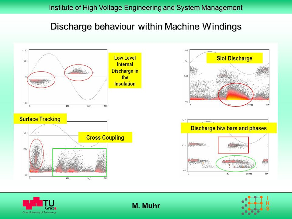Institute of High Voltage Engineering and System Management M. Muhr Discharge behaviour within Machine Windings