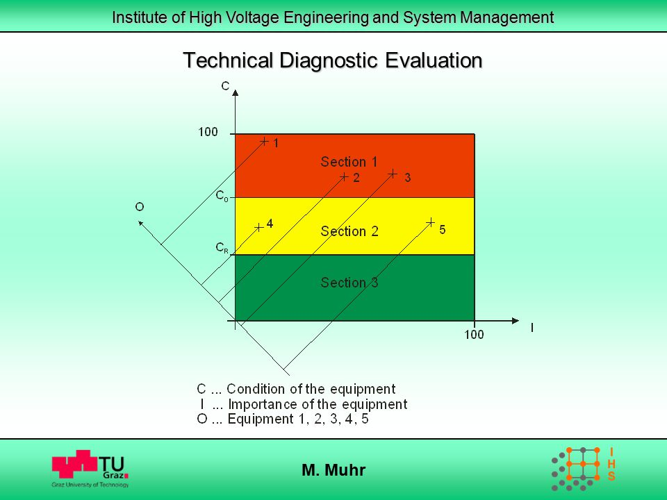Institute of High Voltage Engineering and System Management M. Muhr Technical Diagnostic Evaluation