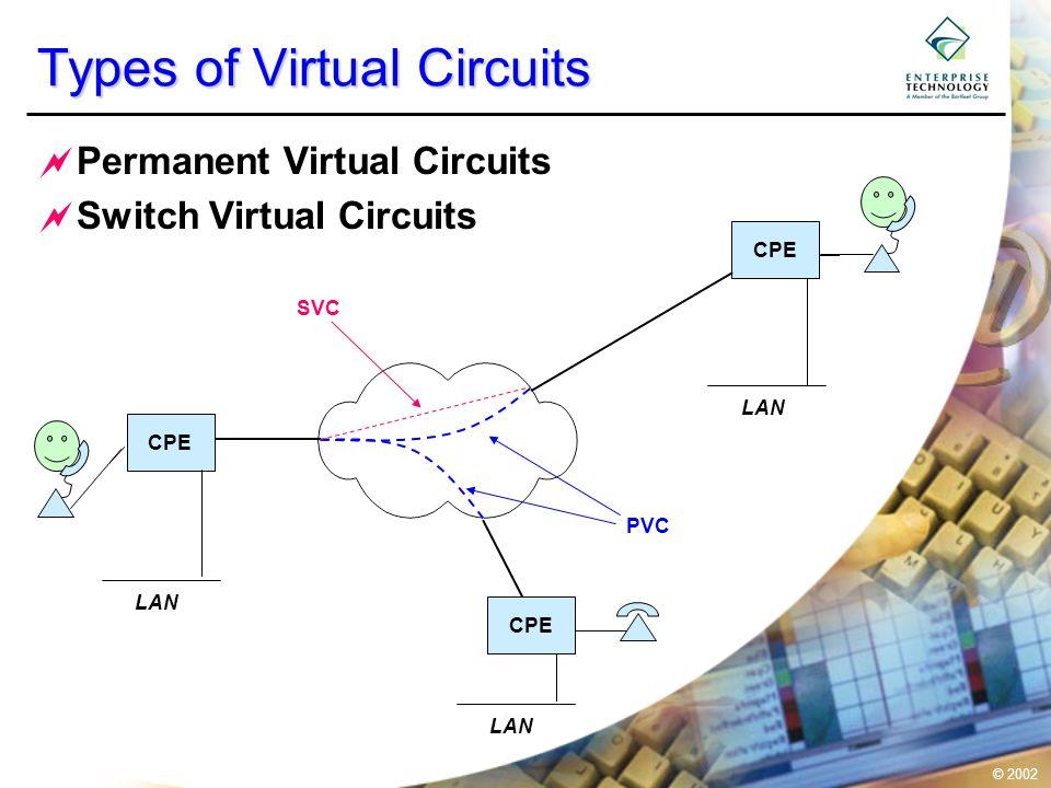 © 2002 Types of Virtual Circuits  Permanent Virtual Circuits  Switch Virtual Circuits CPE LAN SVC PVC