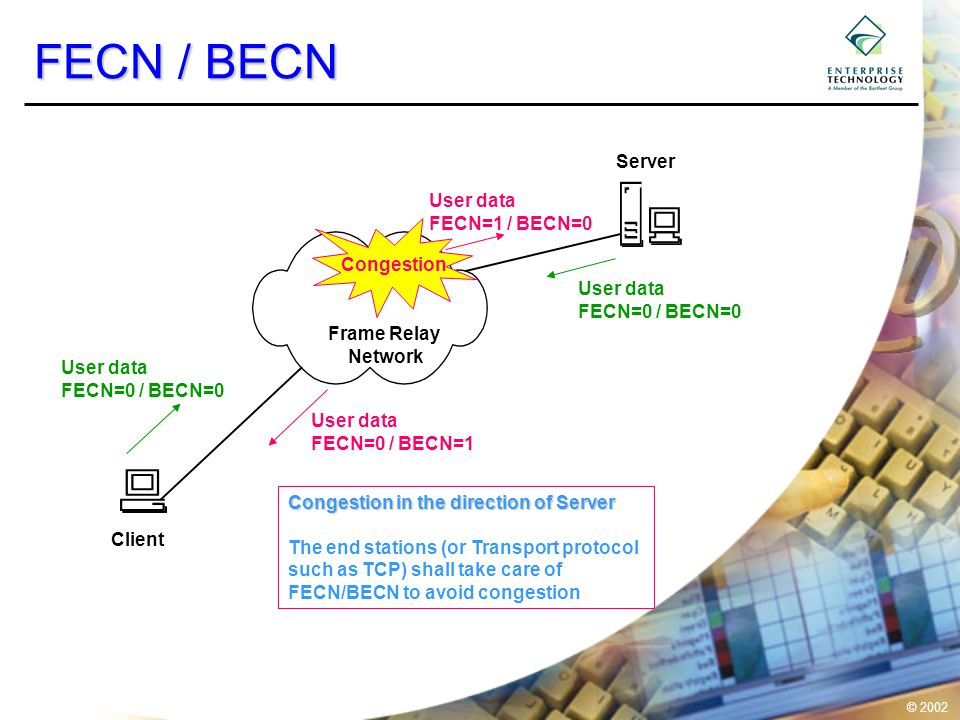 © 2002 FECN / BECN Frame Relay Network User data FECN=0 / BECN=0 User data FECN=1 / BECN=0 User data FECN=0 / BECN=0 User data FECN=0 / BECN=1 Client Server Congestion Congestion in the direction of Server The end stations (or Transport protocol such as TCP) shall take care of FECN/BECN to avoid congestion