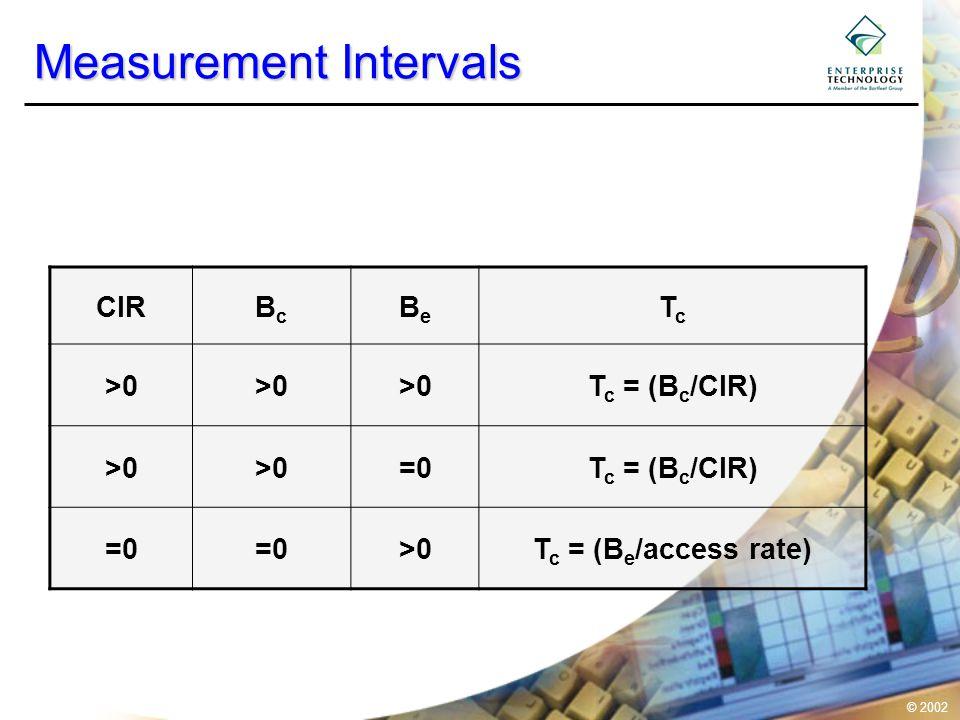 © 2002 Measurement Intervals CIRBcBc BeBe TcTc >0 T c = (B c /CIR) >0 =0T c = (B c /CIR) =0 >0T c = (B e /access rate)