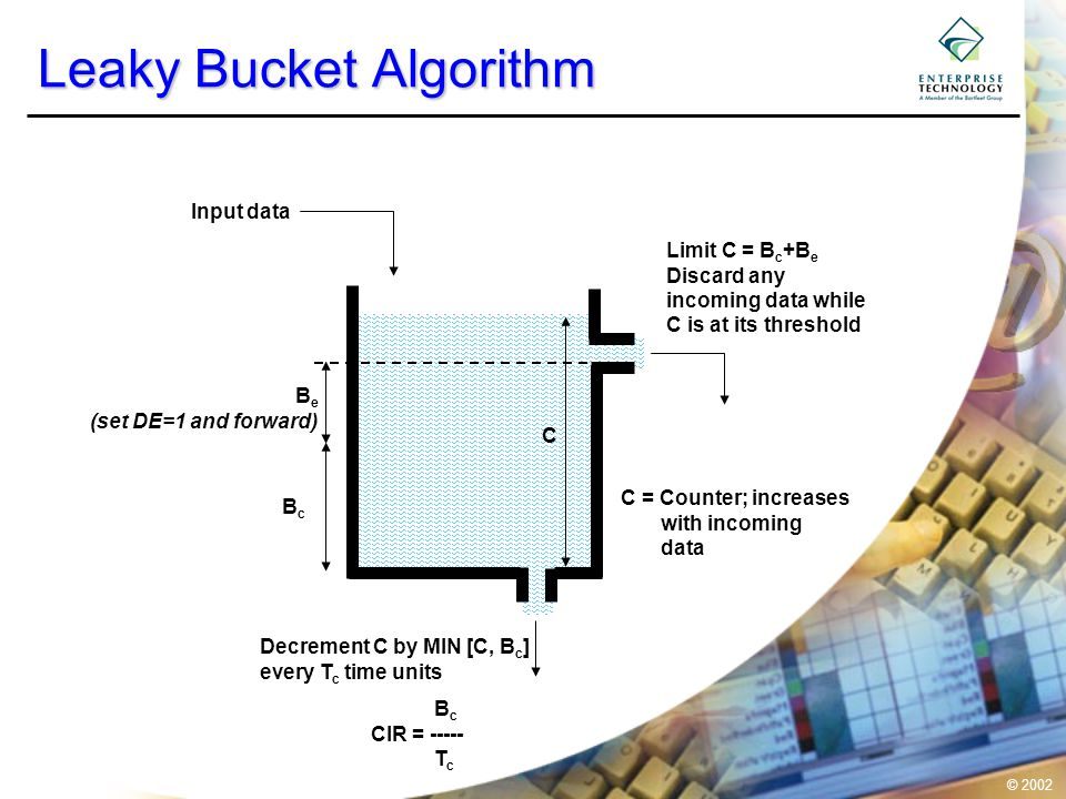 © 2002 Leaky Bucket Algorithm Limit C = B c +B e Discard any incoming data while C is at its threshold Decrement C by MIN [C, B c ] every T c time uni