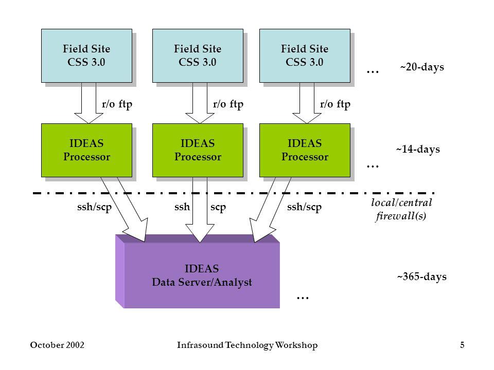 October 2002Infrasound Technology Workshop5 IDEAS Data Server/Analyst Field Site CSS 3.0 Field Site CSS 3.0 Field Site CSS 3.0 Field Site CSS 3.0 Fiel