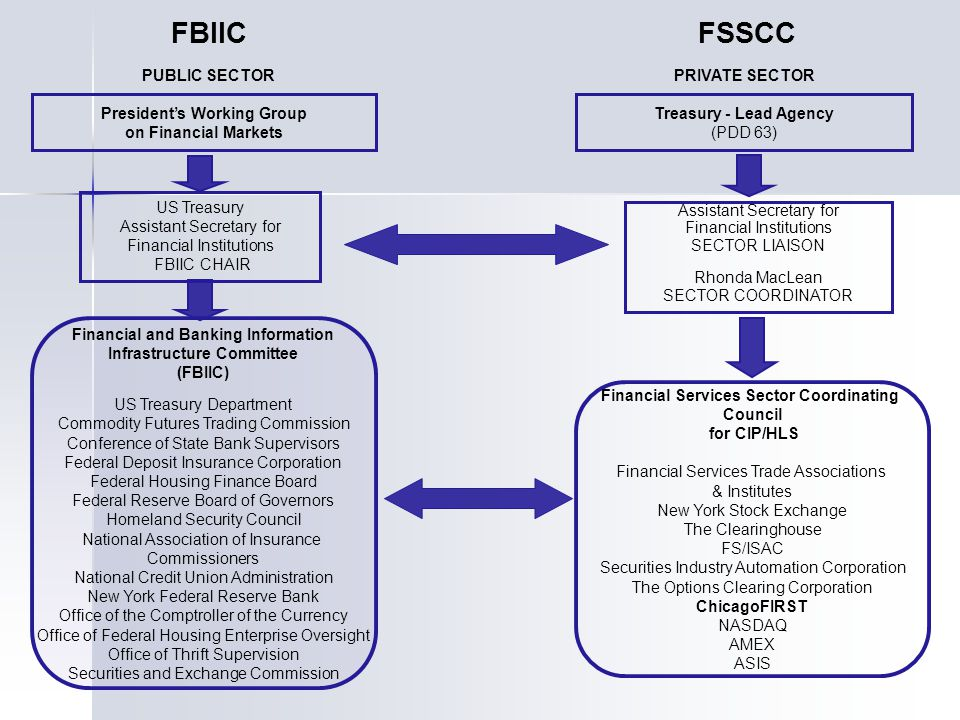 President's Working Group on Financial Markets PUBLIC SECTORPRIVATE SECTOR US Treasury Assistant Secretary for Financial Institutions FBIIC CHAIR Fina