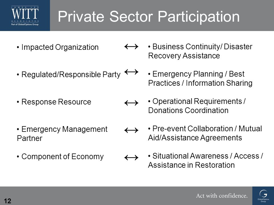 12 Private Sector Participation Impacted Organization Regulated/Responsible Party Response Resource Emergency Management Partner Component of Economy Business Continuity/ Disaster Recovery Assistance Emergency Planning / Best Practices / Information Sharing Operational Requirements / Donations Coordination Pre-event Collaboration / Mutual Aid/Assistance Agreements Situational Awareness / Access / Assistance in Restoration ↔↔↔↔↔↔↔↔↔↔