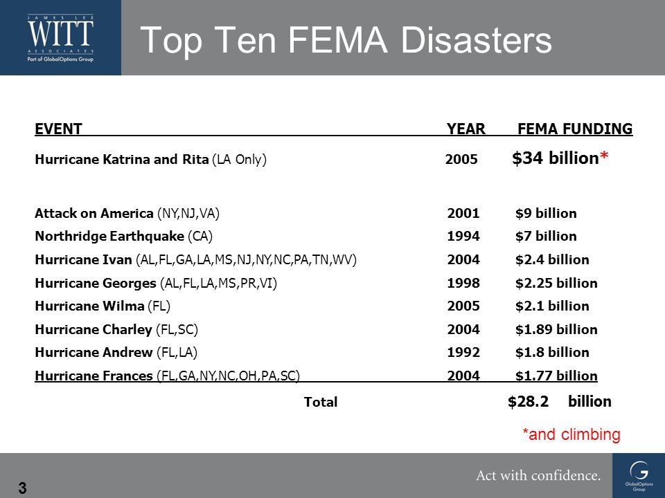 3 Top Ten FEMA Disasters EVENT YEAR FEMA FUNDING Hurricane Katrina and Rita (LA Only) 2005 $34 billion* Attack on America (NY,NJ,VA) 2001 $9 billion Northridge Earthquake (CA) 1994 $7 billion Hurricane Ivan (AL,FL,GA,LA,MS,NJ,NY,NC,PA,TN,WV) 2004 $2.4 billion Hurricane Georges (AL,FL,LA,MS,PR,VI) 1998 $2.25 billion Hurricane Wilma (FL) 2005 $2.1 billion Hurricane Charley (FL,SC) 2004 $1.89 billion Hurricane Andrew (FL,LA) 1992 $1.8 billion Hurricane Frances (FL,GA,NY,NC,OH,PA,SC) 2004 $1.77 billion Total $28.2 billion *and climbing