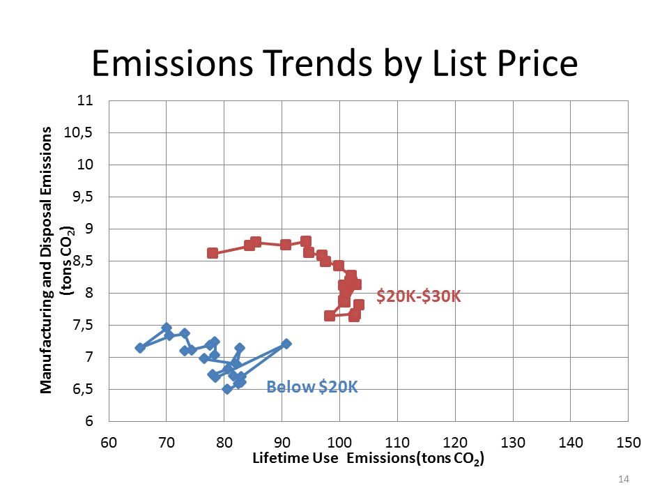 Emissions Trends by List Price 14