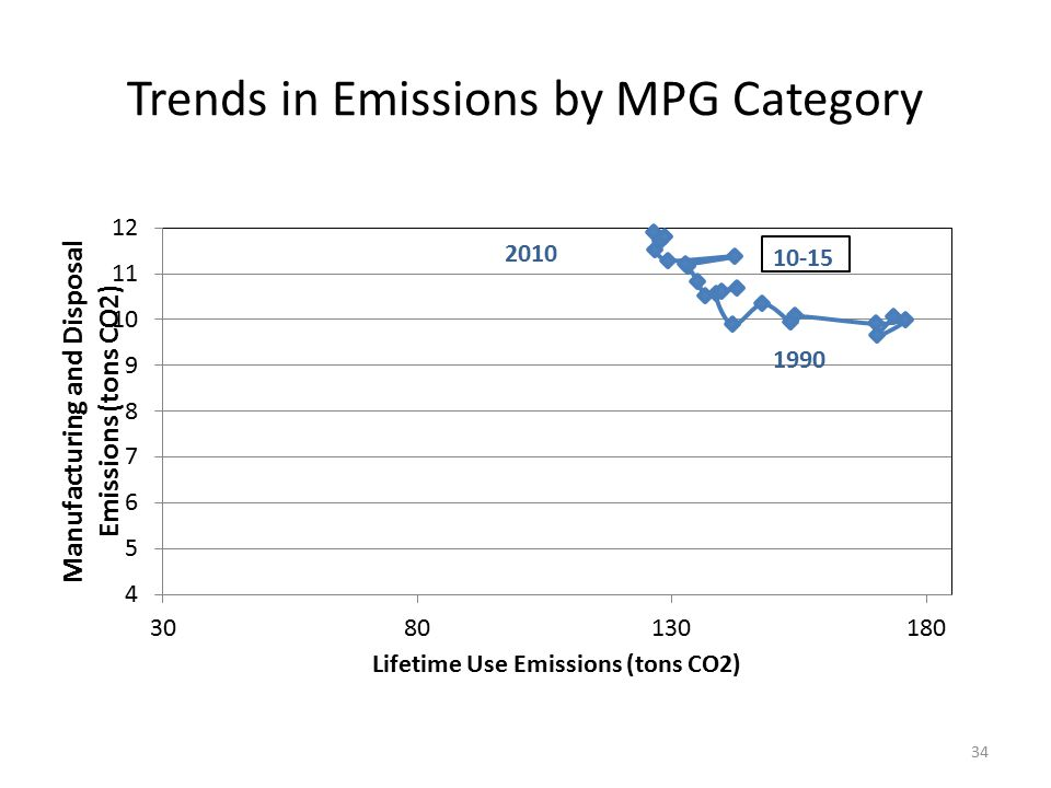 Trends in Emissions by MPG Category 34