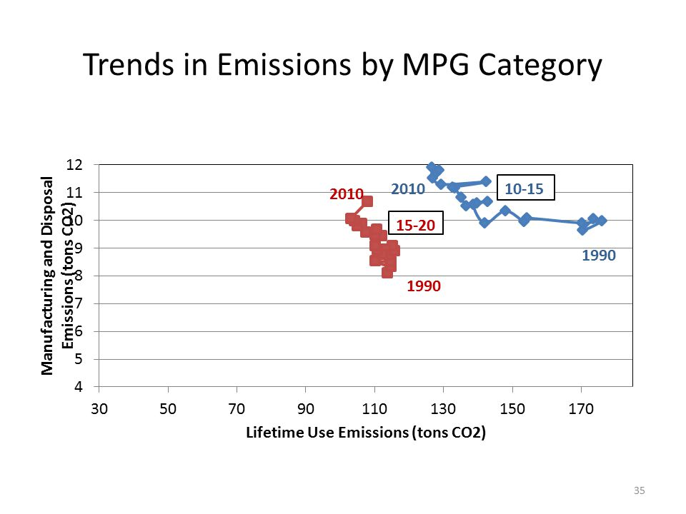 Trends in Emissions by MPG Category 35