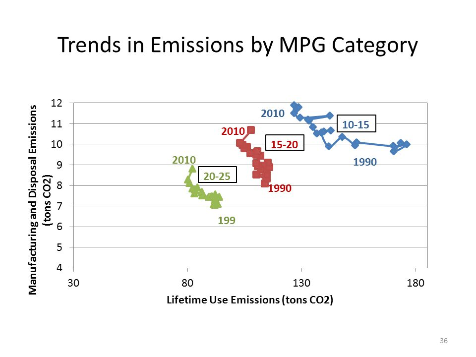 Trends in Emissions by MPG Category 36