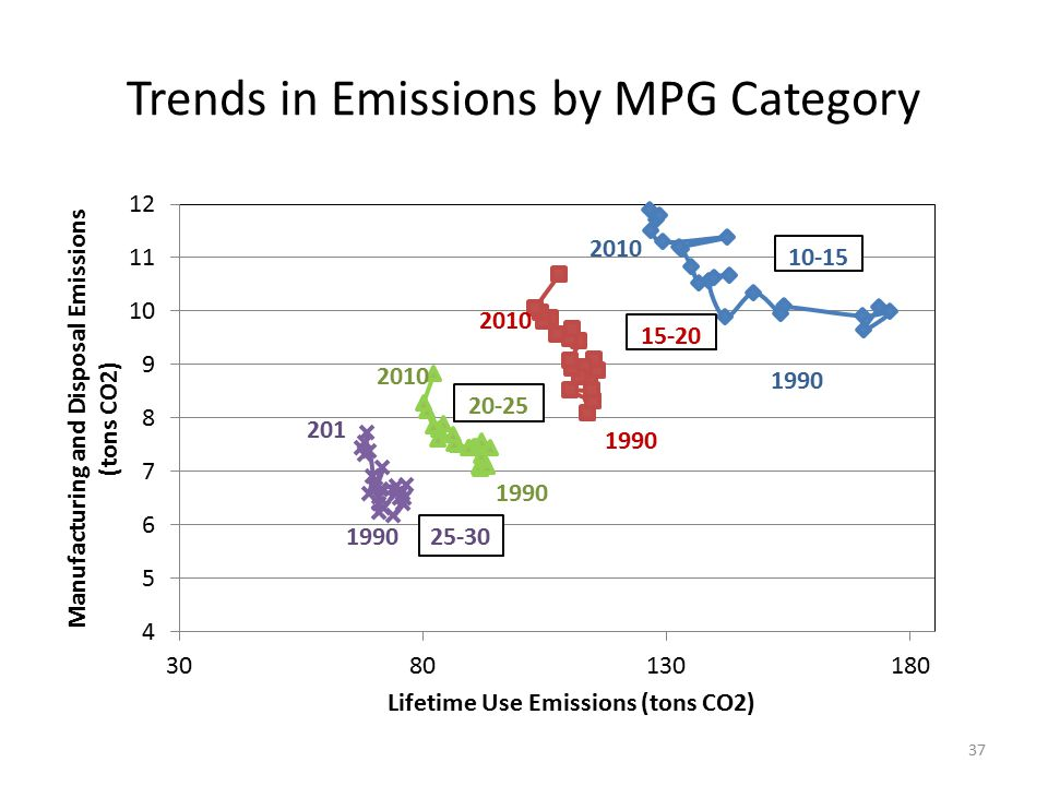 Trends in Emissions by MPG Category 37