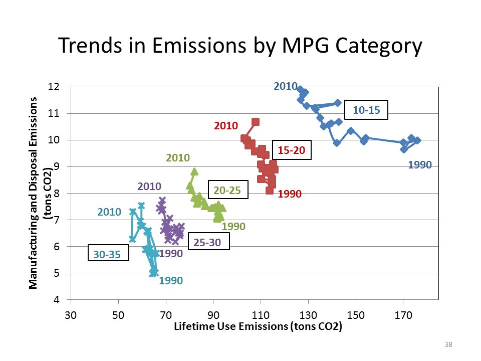 Trends in Emissions by MPG Category 38