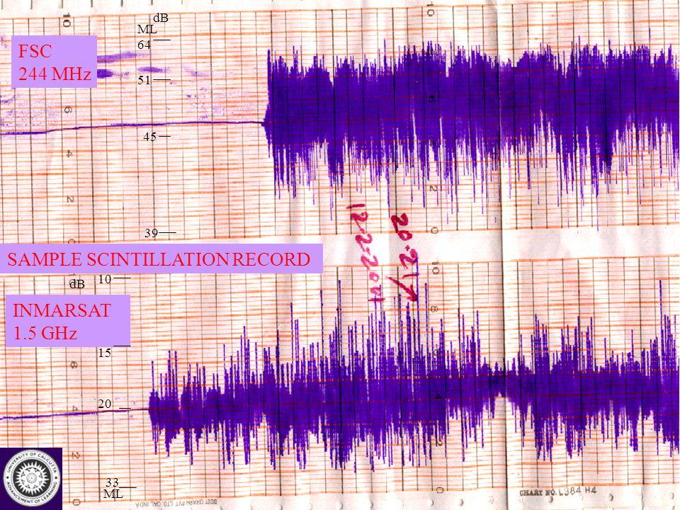 International Advanced School on Space Weather (2-19 May, 2006), ICTP, Trieste, Italy FSC 244 MHz INMARSAT 1.5 GHz SAMPLE SCINTILLATION RECORD ML 64 45 dB 39 51 ML 33 20 15 10 dB