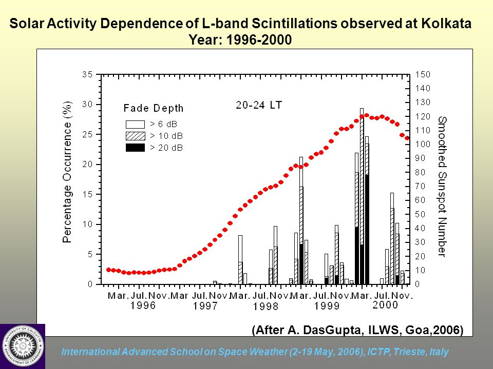 International Advanced School on Space Weather (2-19 May, 2006), ICTP, Trieste, Italy Solar Activity Dependence of L-band Scintillations observed at K