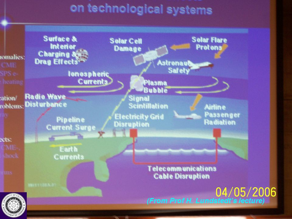 International Advanced School on Space Weather (2-19 May, 2006), ICTP, Trieste, Italy (From Prof H. Lundstedt's lecture)